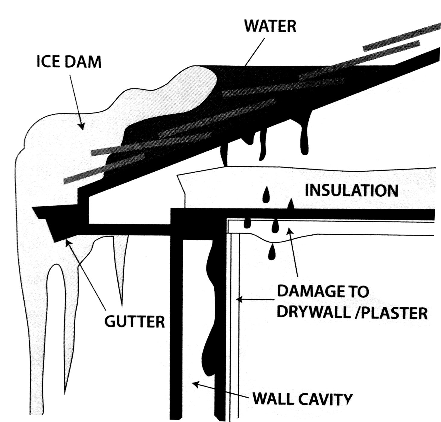 KLZ Ice Dam